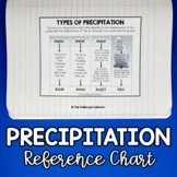 TYPES OF PRECIPITATION Reference Chart/Poster - Rain/Snow/Sleet/Hail
