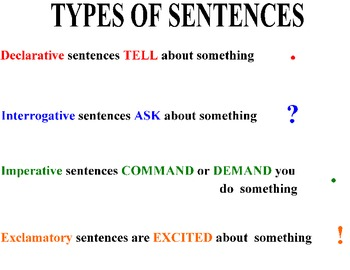 TYPES OF SENTENCES POSTER  Grade 2