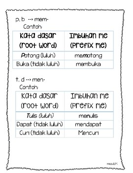 Tabel Imbuhan Me- (Bahasa Indonesian Prefix Me-)