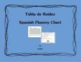 Tabla de fluidez Spanish Fluency Chart