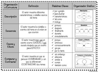 Tabla de las Estructuras de Textos Informativos