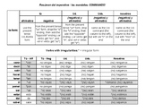Table for Forming Commands/Mandatos in Spanish (tú, Ud., U