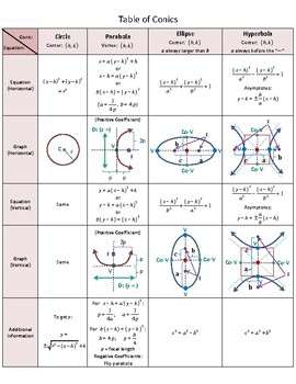 table of conics circle parabola ellipse and hyperbola by she rh teacherspayteachers com Circle S Ellipses Parabolas and Hyperbolas Ellipse Parabola Hyperbola 3D