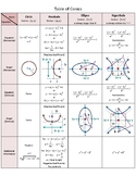 Table of Conics: Circle, Parabola, Ellipse, and Hyperbola