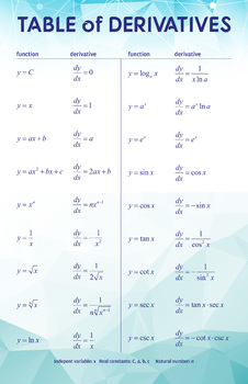 Table of Derivatives - Math Poster