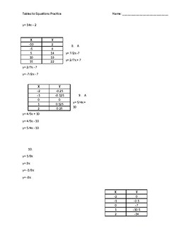 Table to Equation Practice