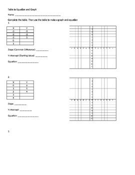 Table to Equation and Graph