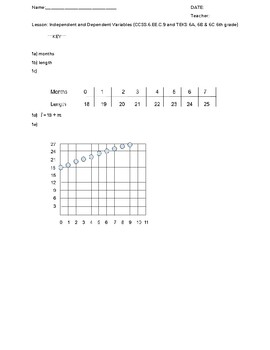 Tables, Graphs, and Equations with Height and Money