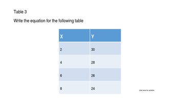 Tables to Equations Digital Game Board