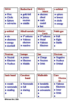 Taboo Review for Atomic Models, Orbital Shapes and Family Characteristics