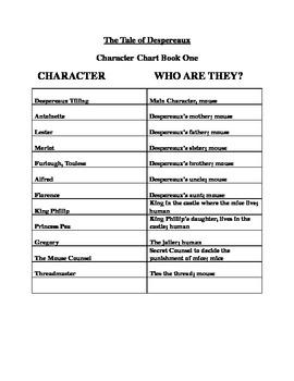 Tale of Despereaux Character Chart- full novel