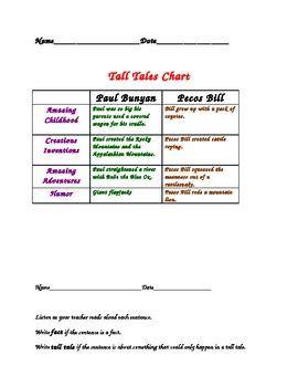 Tall Tales Characteristics: Paul Bunyan and Pecos Bill