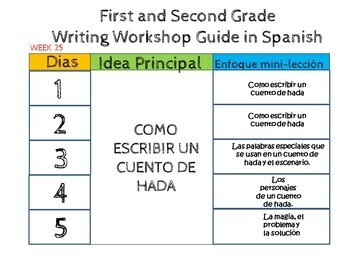 Taller de escritura :Writing Bundle Complete in Spanish unit 1-4(2016)