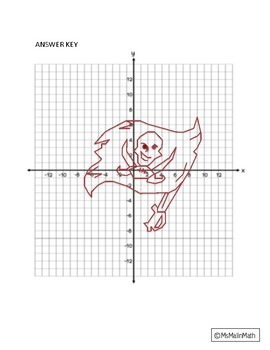 Tampa Bay Buccaneers Logo on the Coordinate Plane