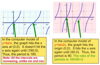 Tangent & Cotangent Transformations, Instruction + 6 Assignments on PDF