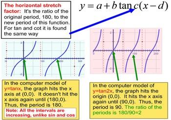 Tangent & Cotangent Transformations, Instruction + 5 Assig