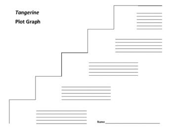 Tangerine Plot Graph - Edward Bloor