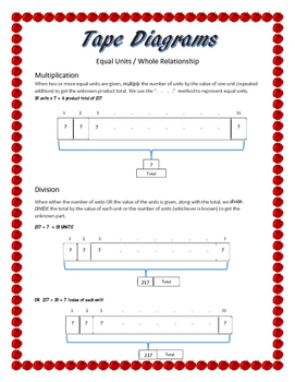 Tape Diagram Introduction to Multiplication/Division