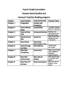 Target Reading Skills through Social Studies