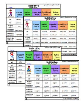 Tarjetas de Tiempos Verbales -Modo Indicativo (Verb Tenses Conjugation Cards) 1