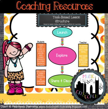 Task-Based Lesson Structure