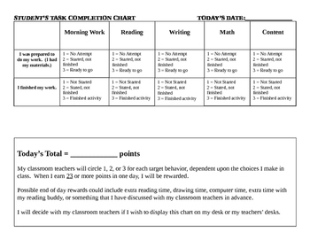 Task Completion Chart