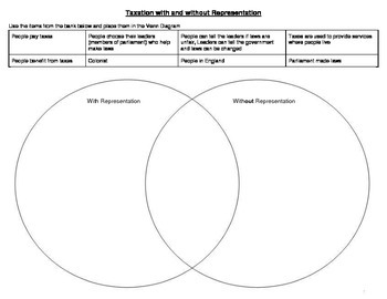 Taxation without Representation Venn Diagram