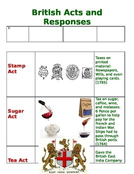 Taxes on the Colonies- Card sort