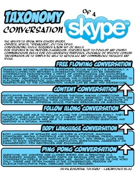 Taxonomy of a Skype Conversations