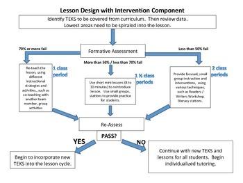 Teach &  Re-Teach Cycle