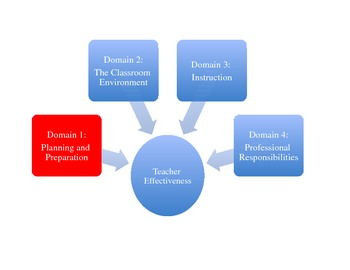 Teacher Effectiveness: Domain 1