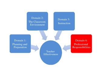 Teacher Effectiveness: Domain 4