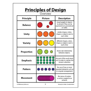 Teaching Art To Children - Essential Art Binder -Principles Of Design Overview