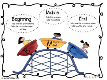 Teaching Beginning, Middle and End- Balanced Lit. in the Common Core Classroom
