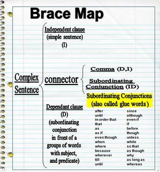 Teaching Complex Sentences with a Brace Map (used in conjunction with WWW7)