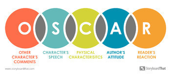 Teaching Direct and Indirect Characterization with OSCAR Classroom Poster