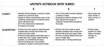 Teaching Elements of Creativity Through Writer's Notebooks