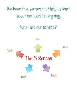 Teaching Five Senses- Science! Pics & descriptions of 5 senses w/ pics of each