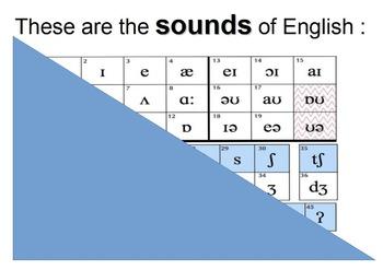 Teaching IPA International Phonetic Alphabet