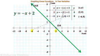 Teaching Math with Technology. Graphing Linear Equations. Part 2
