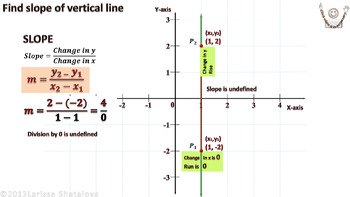 Teaching Math with Technology. Slope. Part 2