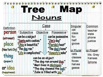 Teaching Nouns with a Tree Map (used in conjunction with WWW1)