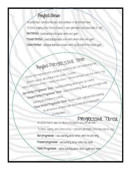 Teaching Perfect, Progressive, and Perfect Progressive Verb Tenses