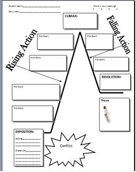 Teaching Plot Diagram with Myths