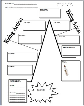 Teaching Plot Diagram with Myths