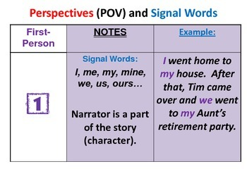 Teaching Point of View (with practice slides and flow chart)