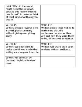 Teacher's College Unit 3 Writing Reviews Teaching Points (1st Grade)
