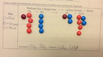 Teaching Products and Reactants with M&Ms