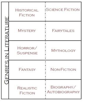 Teaching Reading Genres Bundle