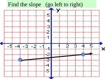 Teaching Students About Slope